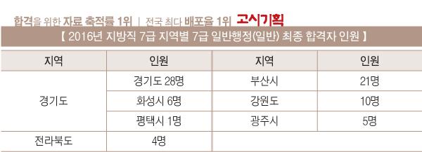2016년 지방직 7급 공무원 최종 합격자 명단 발표