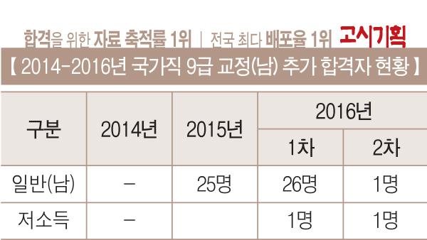 「국가직 9급 추가 합격자 현황」 ⑤ 교정직
