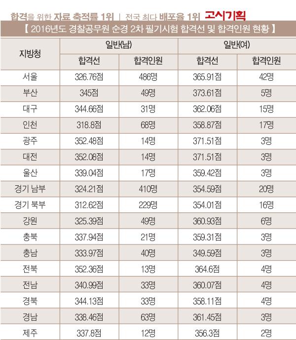 2016년도 제2차 경찰공무원 최종합격자 '2천117명'