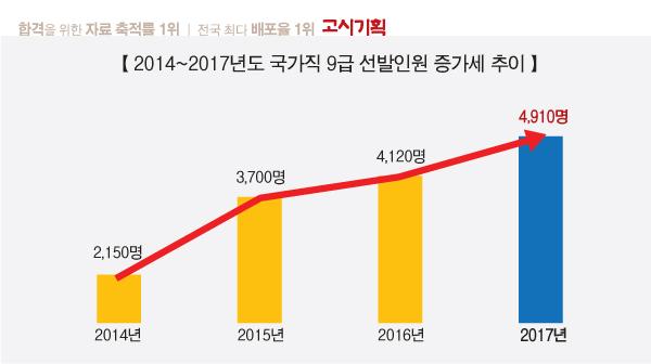 내년 국가직 9급 공무원 4천910명 선발