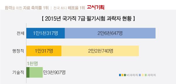 2016년도 국가직 7급 필기시험 '과락률 70%