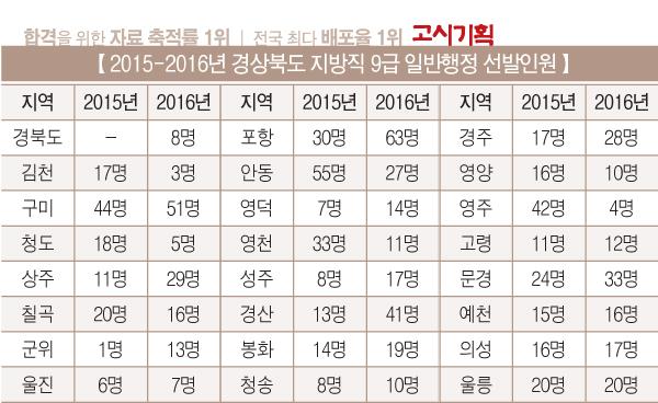[2016년 경상북도 지방직 9급 시험 총 정리] ① 채용인원