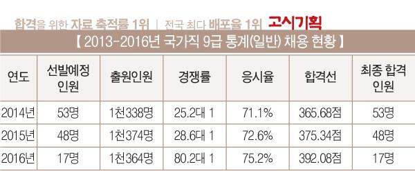 [2017년 공무원 시험대비 직렬 분석] ⑧ 통계