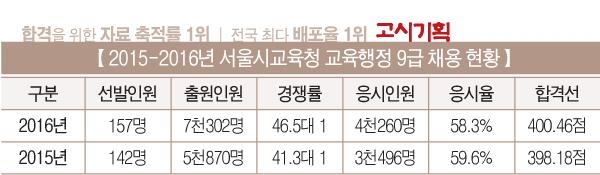 [2016년도 교육청 채용 총 정리] ① 서울시