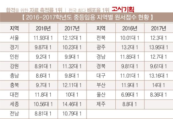 2017학년도 중등임용 1차 시험 '완료'