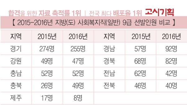 [2017년 시험 대비] 서울시 VS 지역별 사회복지직 채용 비교 ① 선발인원
