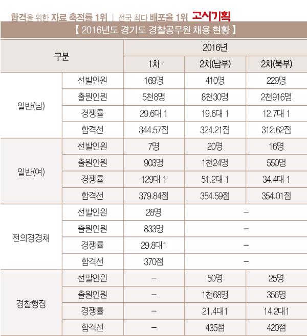 [2016년도 경찰공무원 채용 현황] ① 경기청
