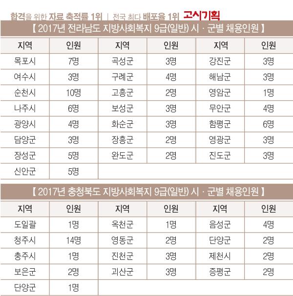2017년 사회복지 9급 전남 93명·충북 41명 선발