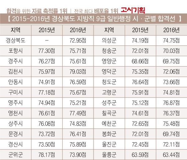 [2016년 경상북도 지방직 9급 시험 총 정리] ⑤ 합격선