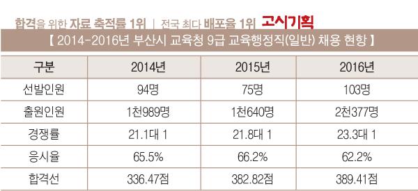 [2016년 교육청 채용 총 정리] ⑤ 부산
