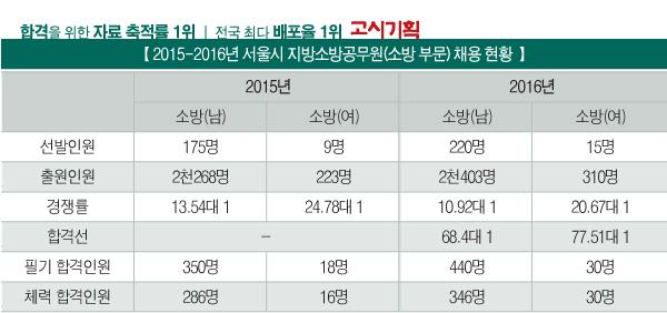 특집] 2016년 소방공무원 채용 현황 분석 ① 경기·서울