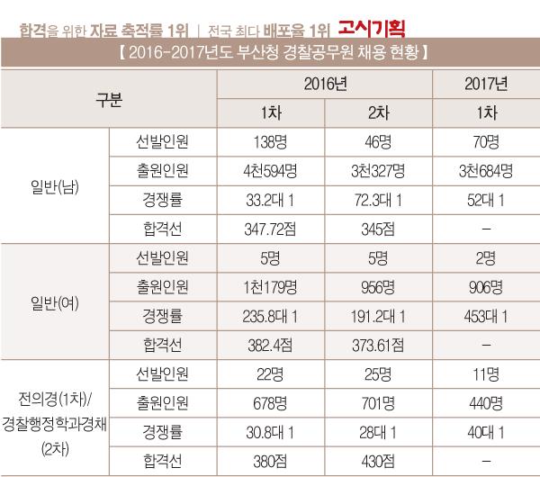 [2016년도 경찰공무원 채용 현황] ⑦부산청
