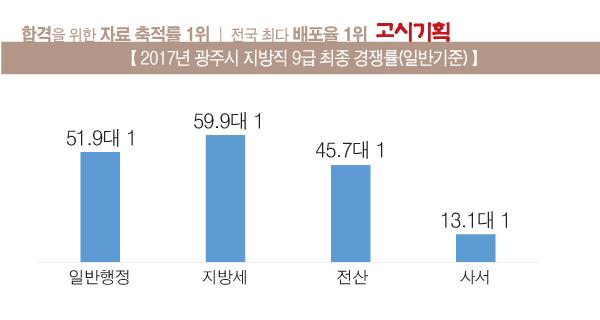 광주시 9급 경쟁률 최종 확정·일반행정 51.9대 1 기록
