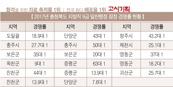 충북 지방직 9급 일반행정 잠정 경쟁률 현황은?