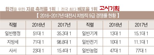 대전시 9급 공무원 일반행정 경쟁률 '감소'