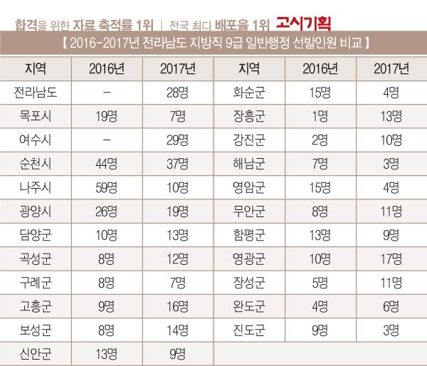 [2016년 전라남도 지방직 9급 시험 총 정리] ① 선발인원