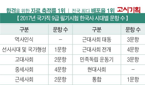 [특집] 2017년 국가직 9급 필기시험 집중 분석 ③ 한국사