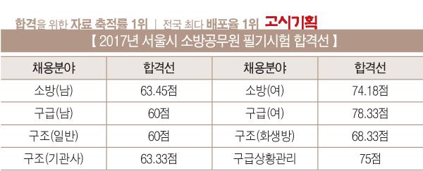 2017년 서울시 소방공무원 필기합격선 공개