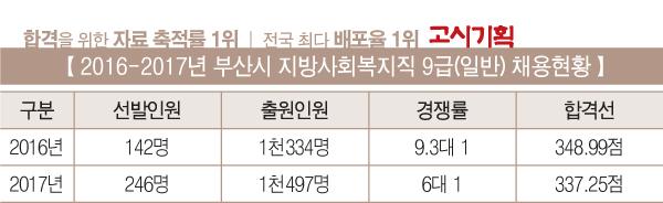 [2017년 사회복지직 9급 총 정리] ⑦ 부산시