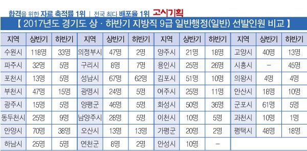 """경기도 하반기 추가채용 행정직 """"대규모 선발"""""""