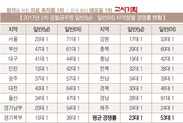 2017년 2차 경찰공무원 6만8천973명 접수