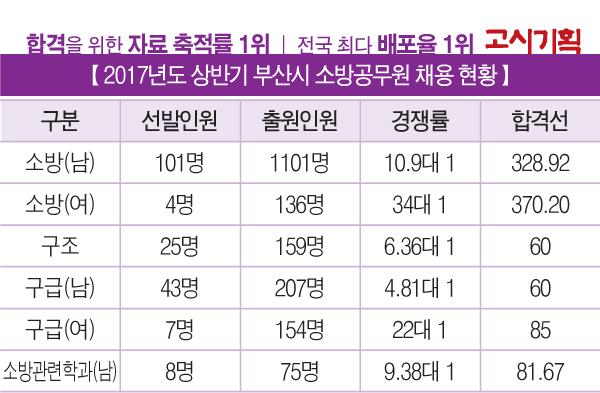 「2017년 하반기 소방직 추가채용 대비」 ⑥ 대구·울산·부산