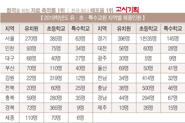 2018학년도 유·초·특수교원 '6천186명 선발 확정'