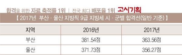 [2017년 9급 지방세 합격선 총 정리] ⑧ 부산·울산