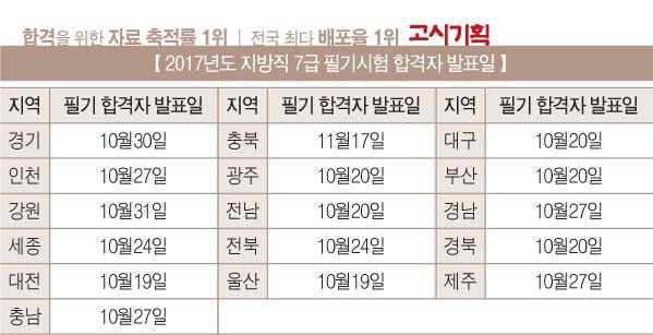 """2017년 지방직 7급 공무원 필기시험 """"전년대비 평이"""""""