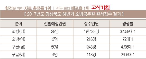 경상북도 소방공무원 하반기 경쟁률 21.16대 1