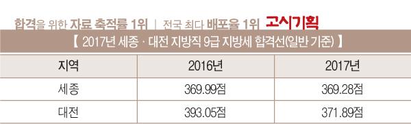 [2017년 9급 지방세 합격선 총 정리] ⑨세종·대전