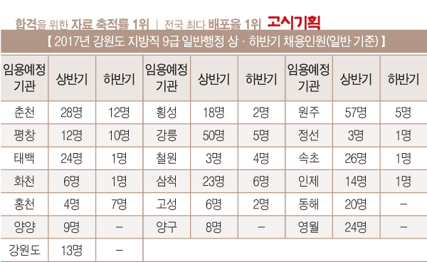 [2017년 상·하반기 채용인원 비교] ③강원도