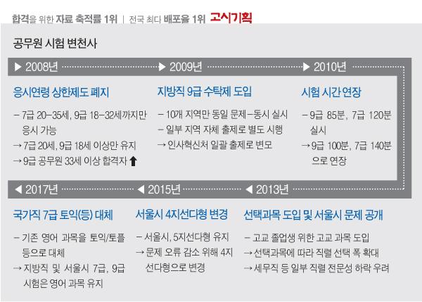 '연령제한 폐지…고교과목 도입' 공무원 시험 변천사는?