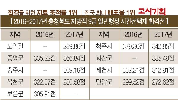 2017년 9급 일반행정 시간선택제 채용 총 정리 ③ 충청북도