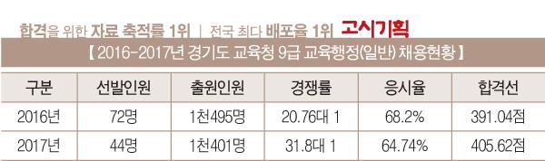 [2017년 교육청 9급 시험 총 정리] ③ 인천시