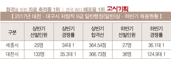 [2017년 상·하반기 채용인원 비교] ⑫ 세종·대전