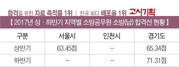 2017년 상·하반기 소방직 채용 총 정리 ① 서울·인천·경기