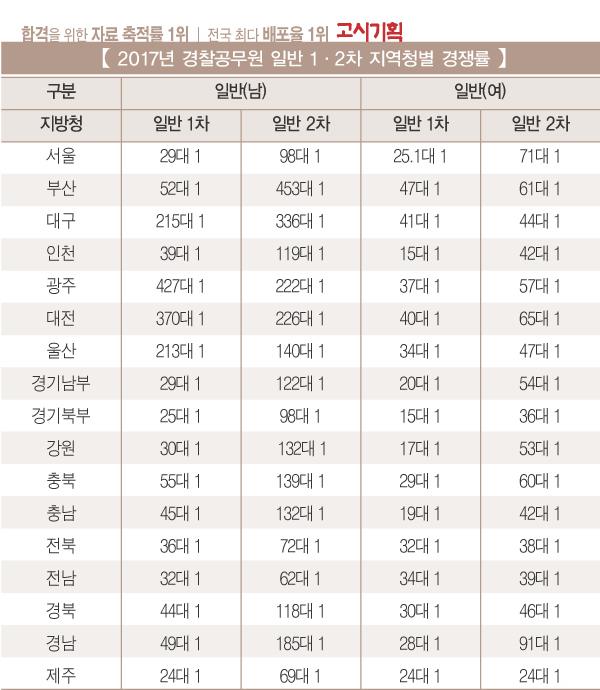 [2017년 경찰공무원 1·2차 채용 총 정리] ③ 경쟁률