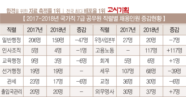 [2017-2018년 국가직 공무원 선발 비교] ① 7급