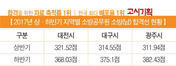 2017년 상·하반기 소방직 채용 총 정리 ② 대전·대구·광주