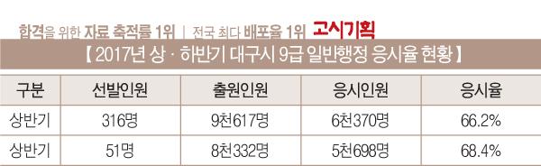 [2017년 상·하반기 응시율 비교] ④ 대구시