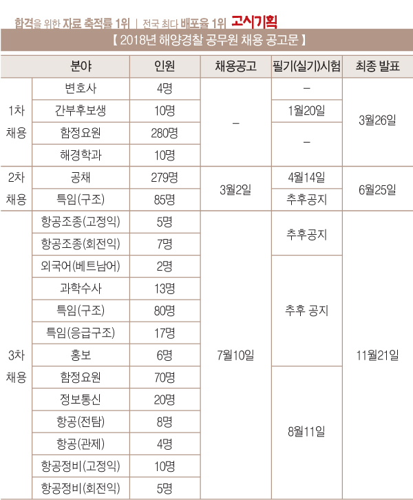 2018년 해양경찰 공무원 '975명' 선발 확정