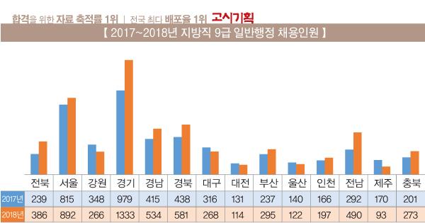 [종합] 서울시 공무원 9급 일반행정 892명 채용