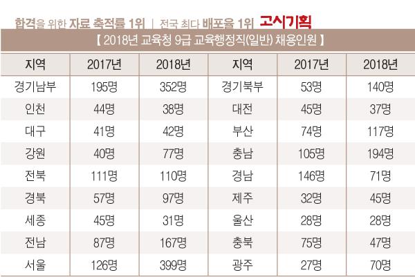 [종합] 2018년 교육청 공무원 신규채용 인원 '확정'