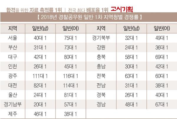 2018년 경찰공무원 일반 1차(남) 평균 30.2대 1