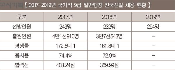 [2019년 국가직 9급 시험 대비] ① 일반행정 전국선발