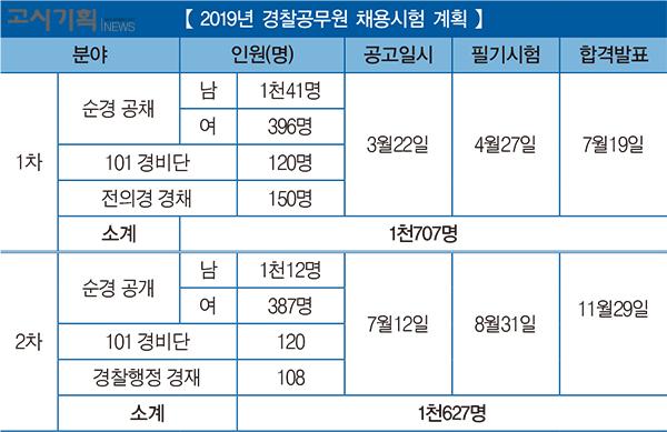 2019년 경찰공무원 3천334명 선발한다