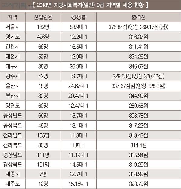 [2019년 지방공무원 9급 시험 대비] ① 사회복지