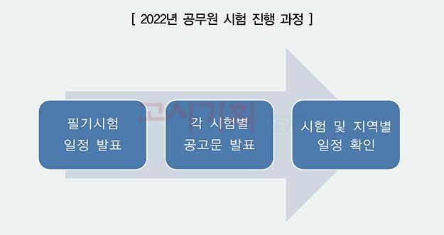 2022년 공무원 시험 진행 과정은?